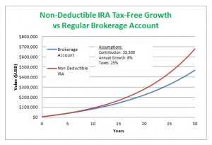 What Is a Non Deductible IRA and How Do I Contribute To One?