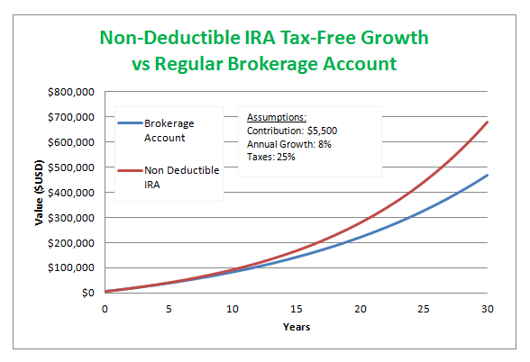 non deductible IRA