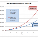Your Retirement Accounts – The Best Tax Saving Investment
