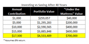 All the Great Things About Reaching Your Maximum 401k Contribution