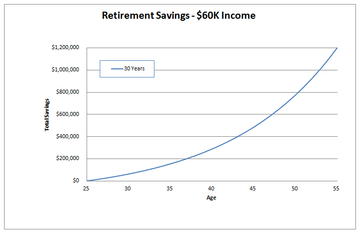 retirement savings example 2