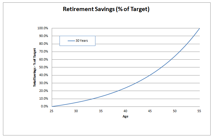 retirement savings example 3