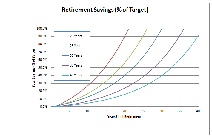 retirement savings example 4